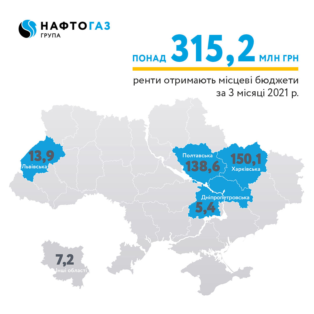 Ukrgasvydobuvannya contributed more than UAH 315 million of rent payments to local budgets in 3 months of 2021