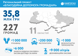Naftogaz Grants Aid to 227 Communities Producing Gas