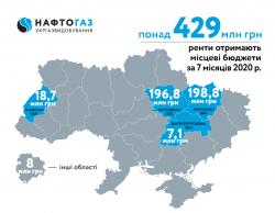 For 7 months of 2020 Ukrgasvydobuvannya contributed more than 429 MUAH of rental payments to local budgets