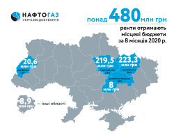 For 8 months of 2020 Ukrgasvydobuvannya contributed more than 480 MUAH of rental payments to local budgets