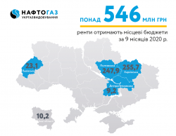 For 9 months of 2020 Ukrgasvydobuvannya contributed more than 546 MUAH of rental payments to local budgets