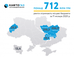 For 11 months of 2020 Ukrgasvydobuvannya contributed more than 712 MUAH of rental payments to local budgets