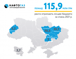 In January 2021, Ukrgasvydobuvannya JSC allocated more than UAH 115.9 million of rent payments to the local budgets